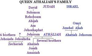 Athaliah's Family